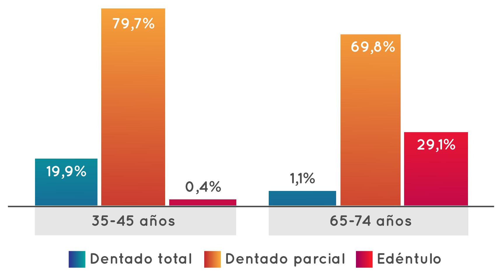grafico uso protesis dental por edad